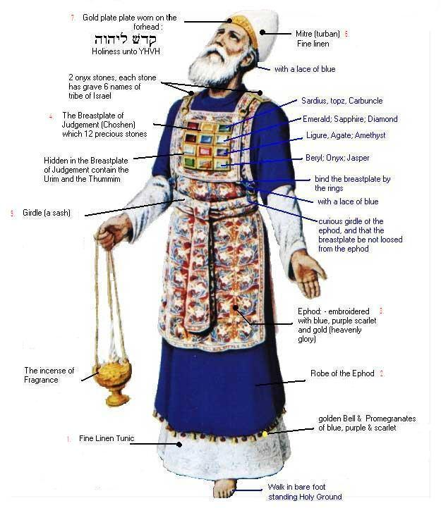 The Order of the Melchizedek – The Calendar of Scripture