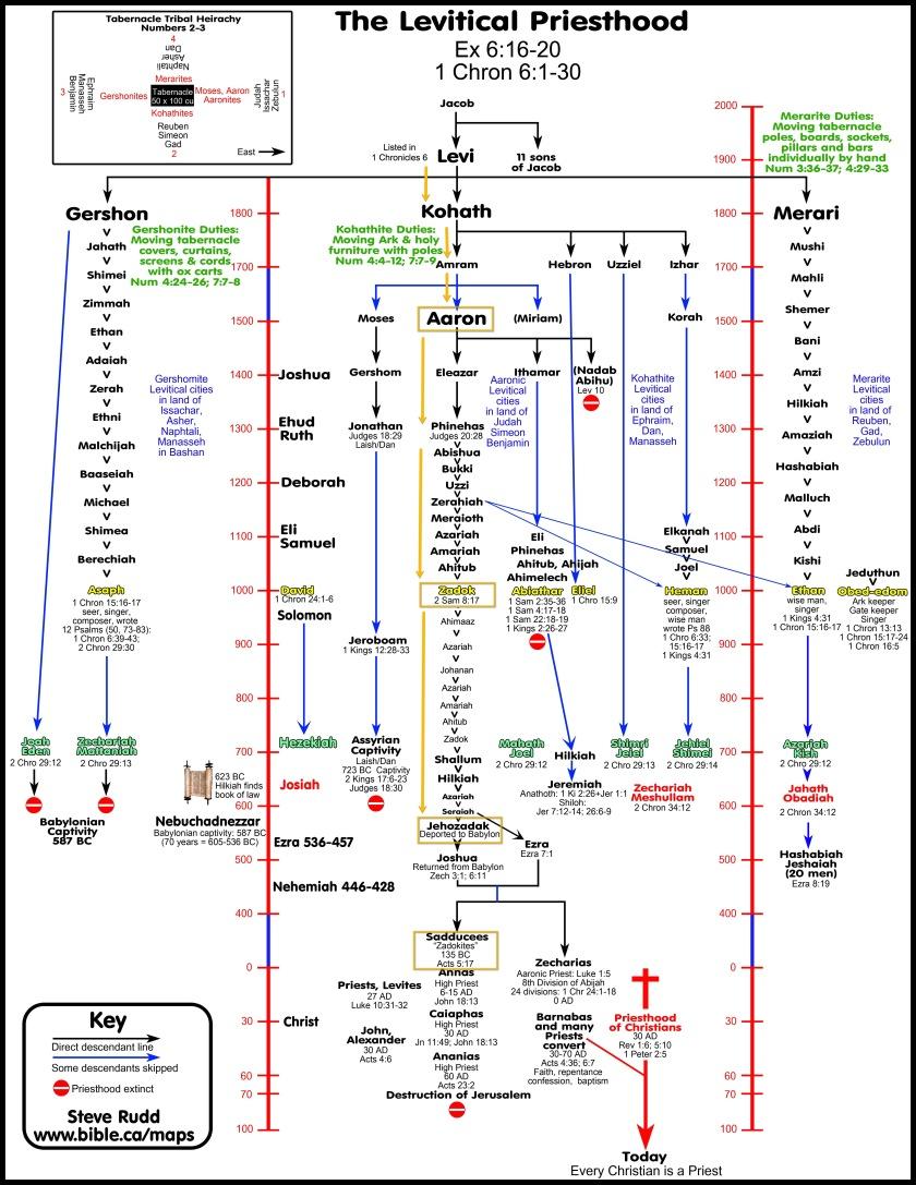 archeology-exodus-route-sinai-levitical-priesthood-levi-gershomites-kohathites-merarites-aaronic-zadok-asaph-heman-ethan-abiathar-eli-sadducees-annas-caiaphas-ananias