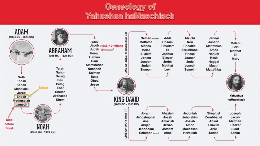 genealogyYahushua