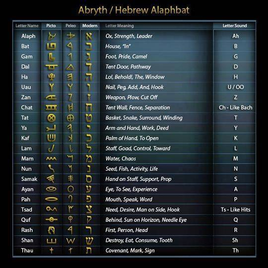 hebrew letter meanings the hebrew letters and their meaning the calendar of 22105