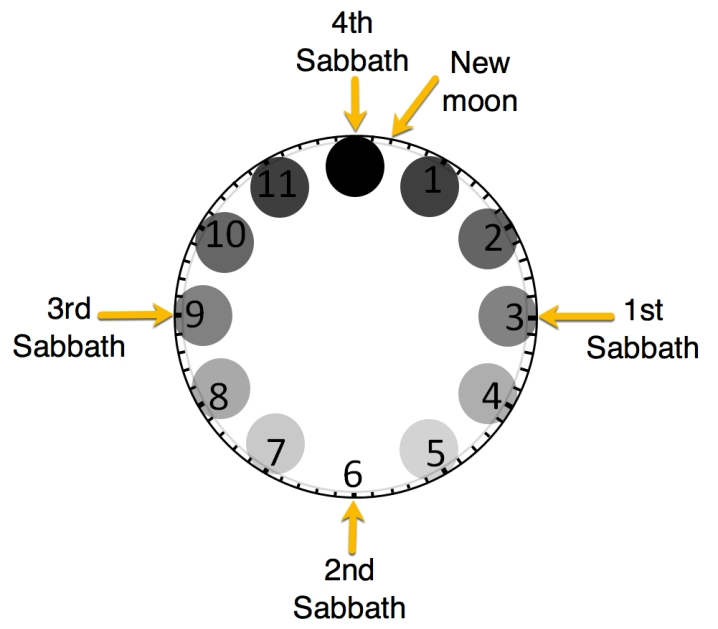Clock-Moon phase